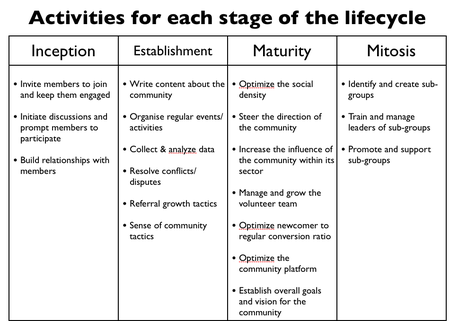 Activitieslifecycle